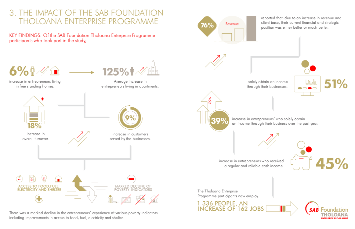 SAB Foundation Impact Report